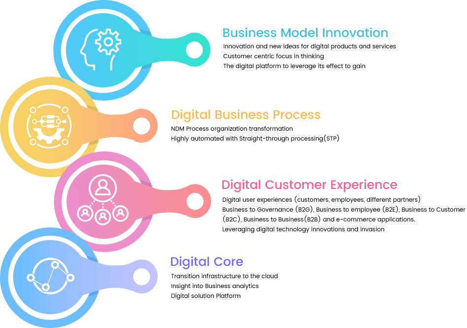 Next Inc - Digital Value Creation - An Inclusive Digital Strategy